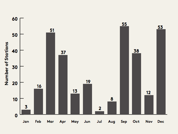 Survey Pitching on-air by month