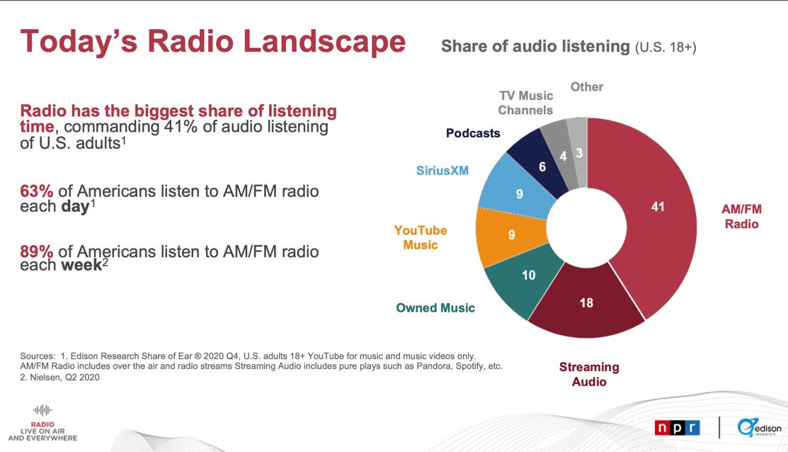 Todays Radio Landscape