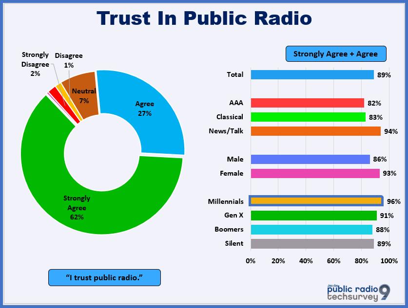 Trust_In_Public_Radio