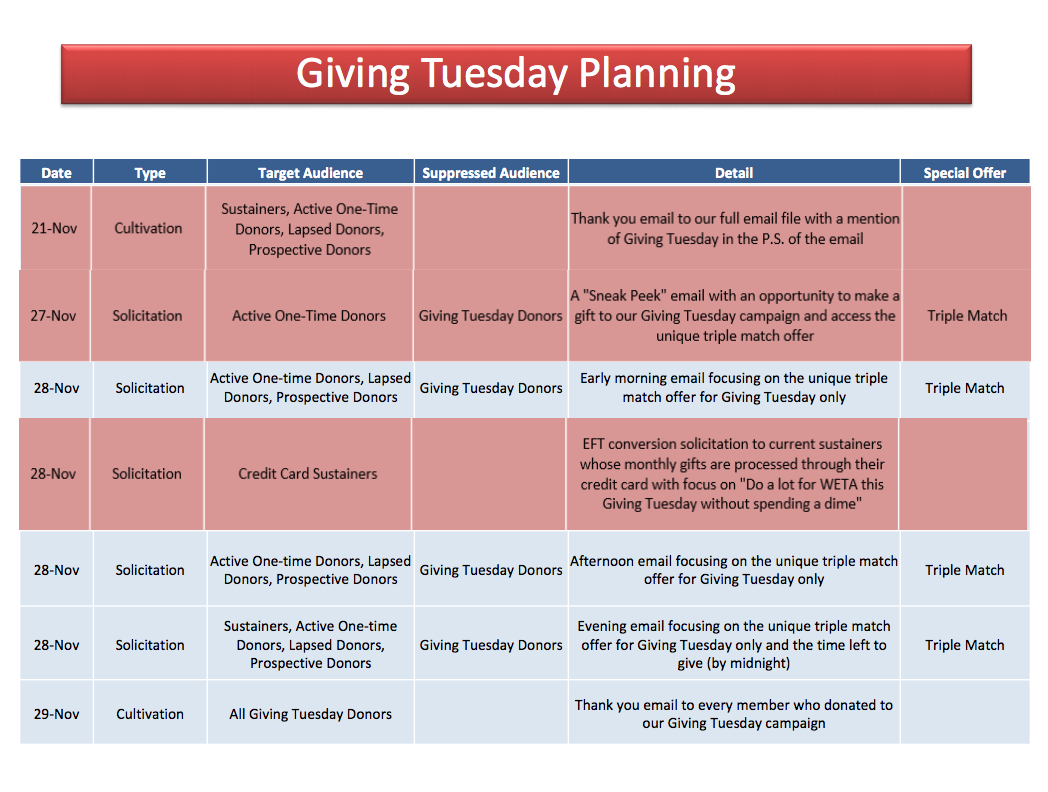 WETA Giving Tue Planning