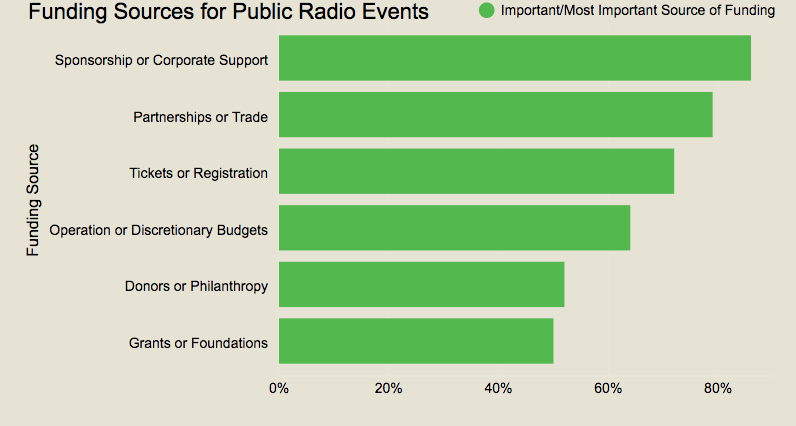 Funding Sources for Public Radio Events 2.png