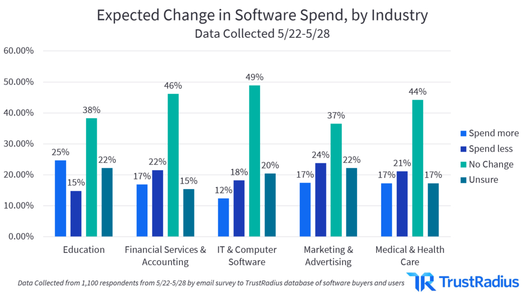 expected-change-in-software-spend-by-industry-1024x576